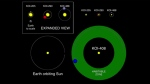 Image from an animation of the orbits of the new planets compared to the Earth's orbit. (YouTube/ UBCpublicaffairs)