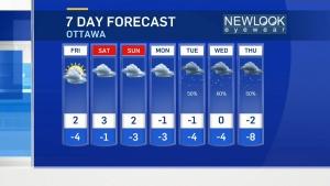 CTV Ottawa: Thursday 6 p.m. weather update