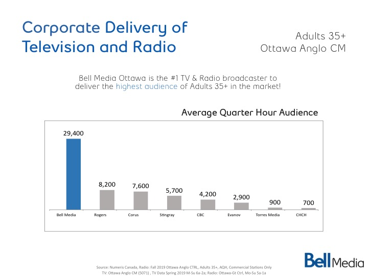 Corporate Delivery of Television and Radio
