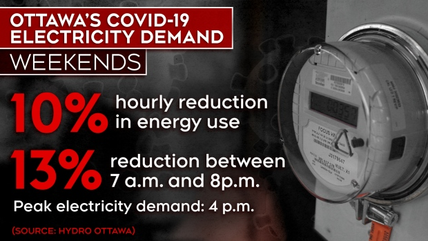 Ottawa's electricity consumption drops 10 per cent during COVID-19 pandemic