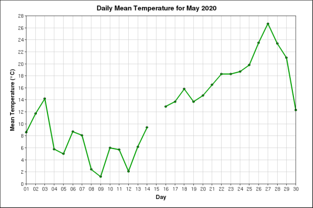 Daily Mean Temperature May 2020 Ottawa