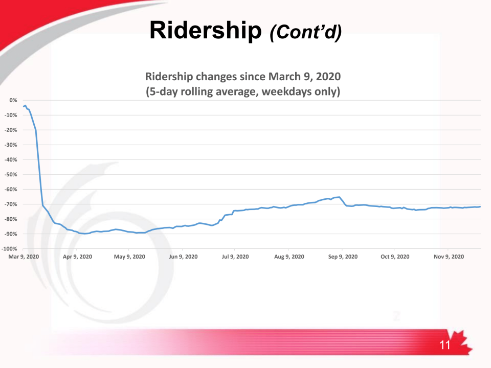 Ridership on OC Transpo Dec 16 2020