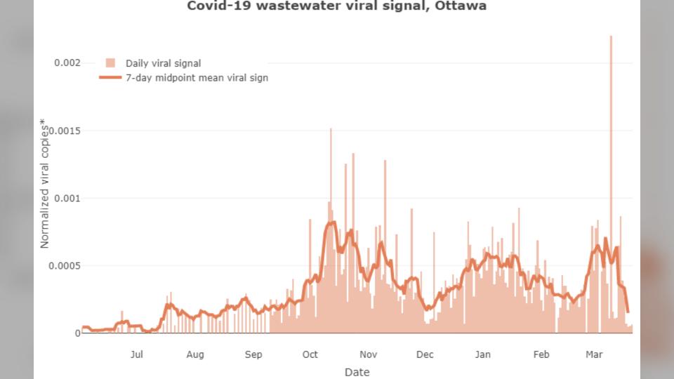COVID-19 Ottawa Wastewater March 24