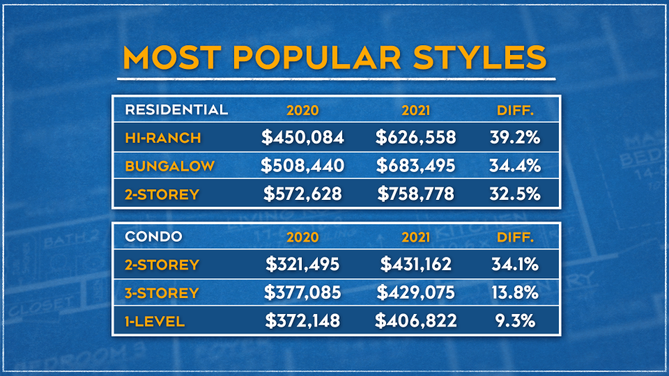 Most Popular Styles Graphic April 19