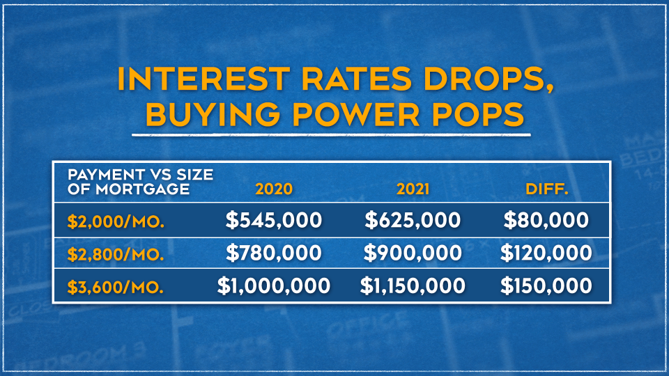 Interest Rates Graphic April 19